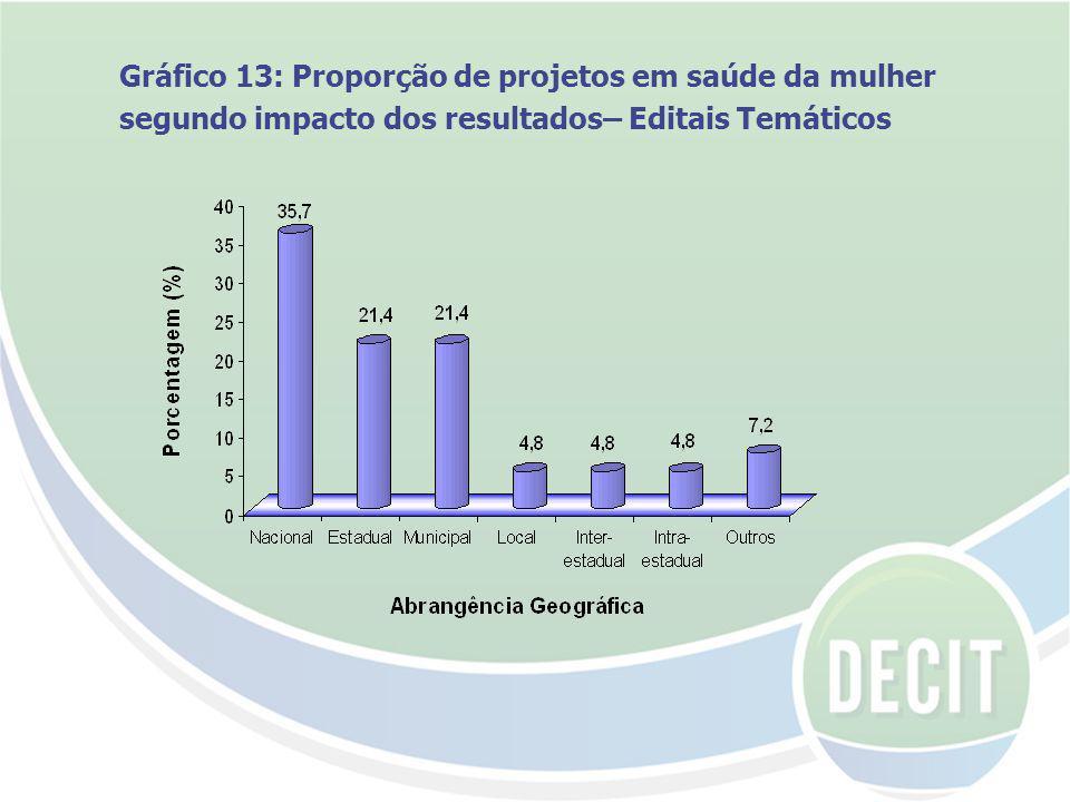 Gráfico 13: Proporção de projetos em saúde da mulher segundo impacto dos resultados– Editais Temáticos
