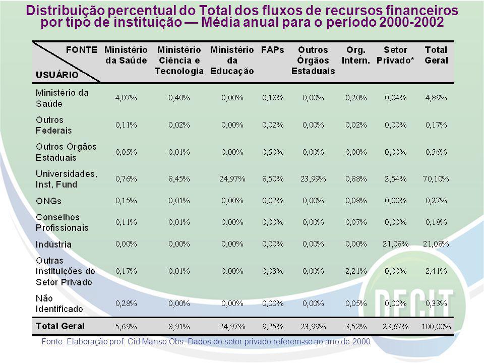 Distribuição percentual do Total dos fluxos de recursos financeiros por tipo de instituição Média anual para o período 2000-2002 Fonte: Elaboração prof.
