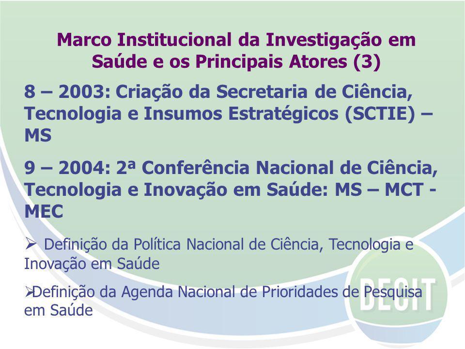 Marco Institucional da Investigação em Saúde e os Principais Atores (3) 8 – 2003: Criação da Secretaria de Ciência, Tecnologia e Insumos Estratégicos (SCTIE) – MS 9 – 2004: 2ª Conferência Nacional de Ciência, Tecnologia e Inovação em Saúde: MS – MCT - MEC Definição da Política Nacional de Ciência, Tecnologia e Inovação em Saúde Definição da Agenda Nacional de Prioridades de Pesquisa em Saúde