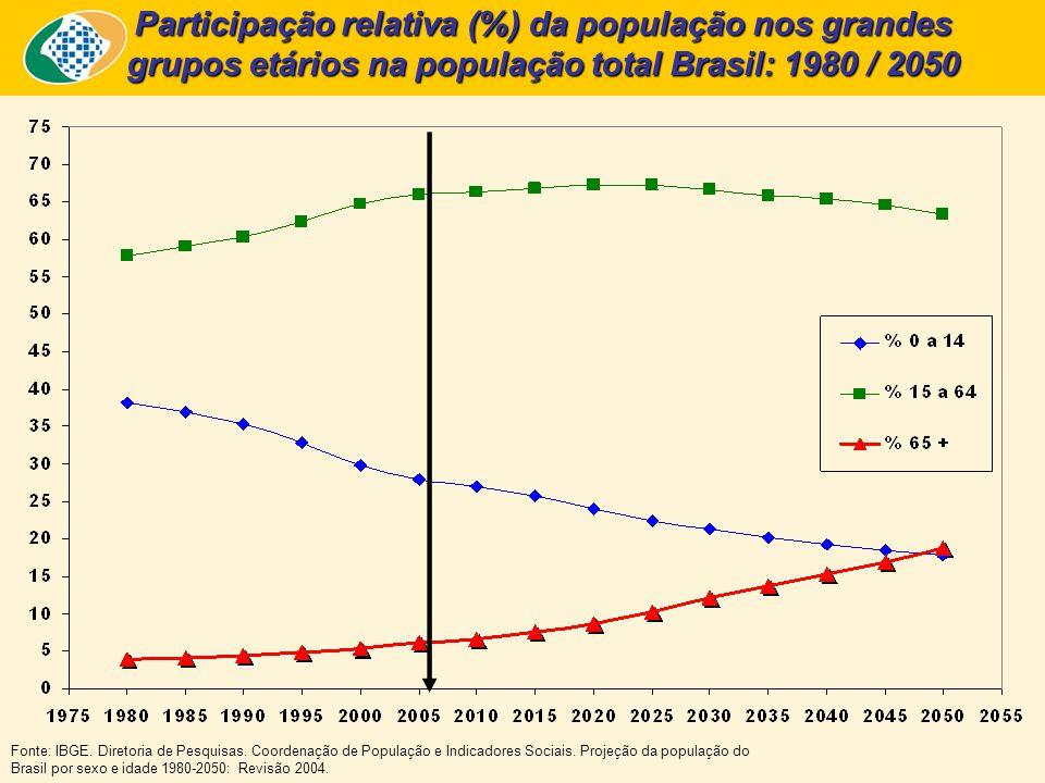 Fonte: IBGE. Diretoria de Pesquisas. Coordenação de População e Indicadores Sociais.