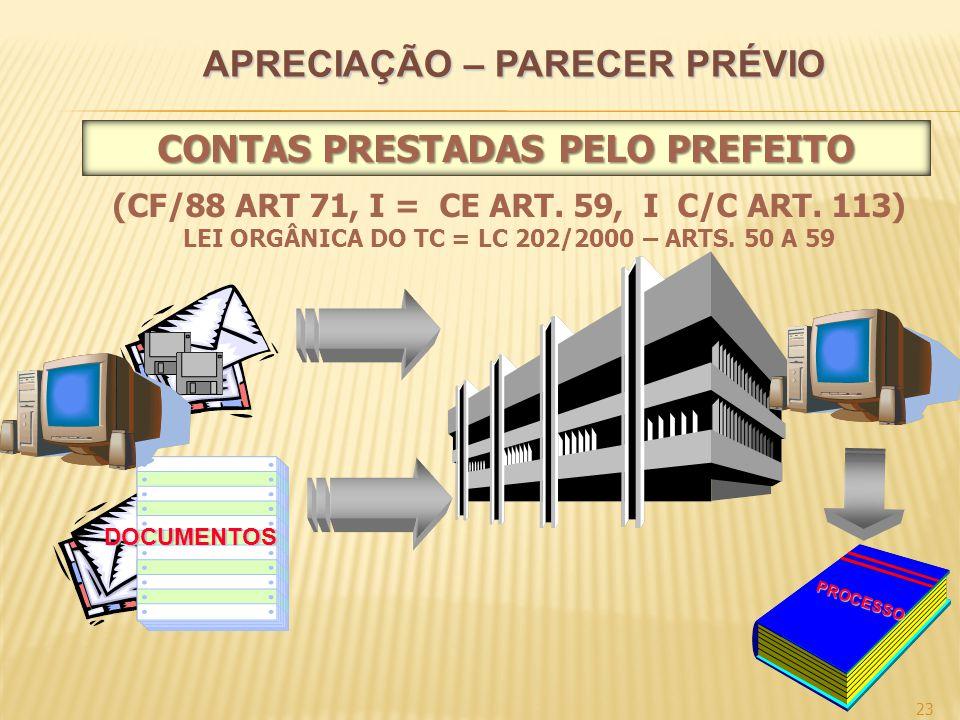 APRECIAÇÃO – PARECER PRÉVIO 23 (CF/88 ART 71, I = CE ART. 59, I C/C ART. 113) LEI ORGÂNICA DO TC = LC 202/2000 – ARTS. 50 A 59 DOCUMENTOS PROCESSO CON