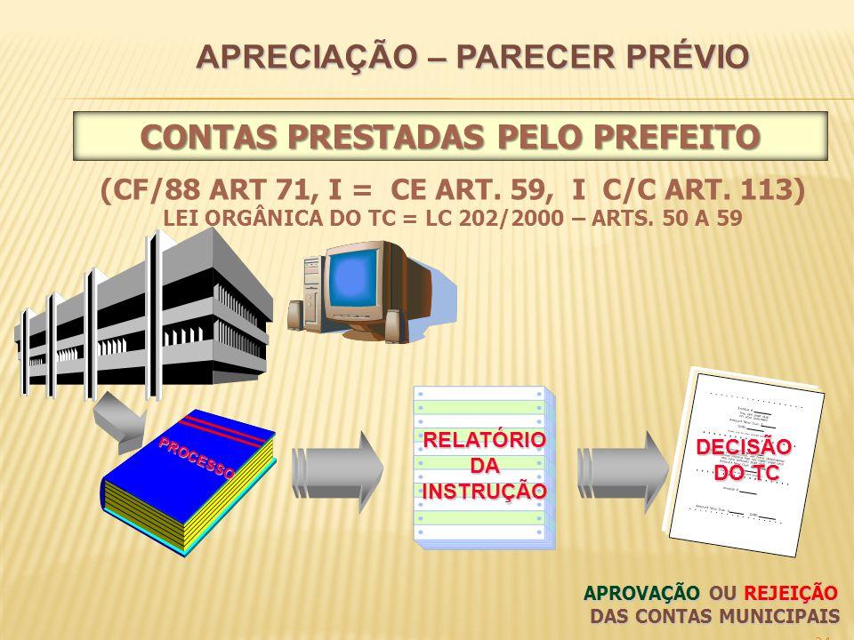 APRECIAÇÃO – PARECER PRÉVIO 24 PROCESSO RELATÓRIODAINSTRUÇÃO DECISÃO DO TC APROVAÇÃO OU REJEIÇÃO DAS CONTAS MUNICIPAIS (CF/88 ART 71, I = CE ART.