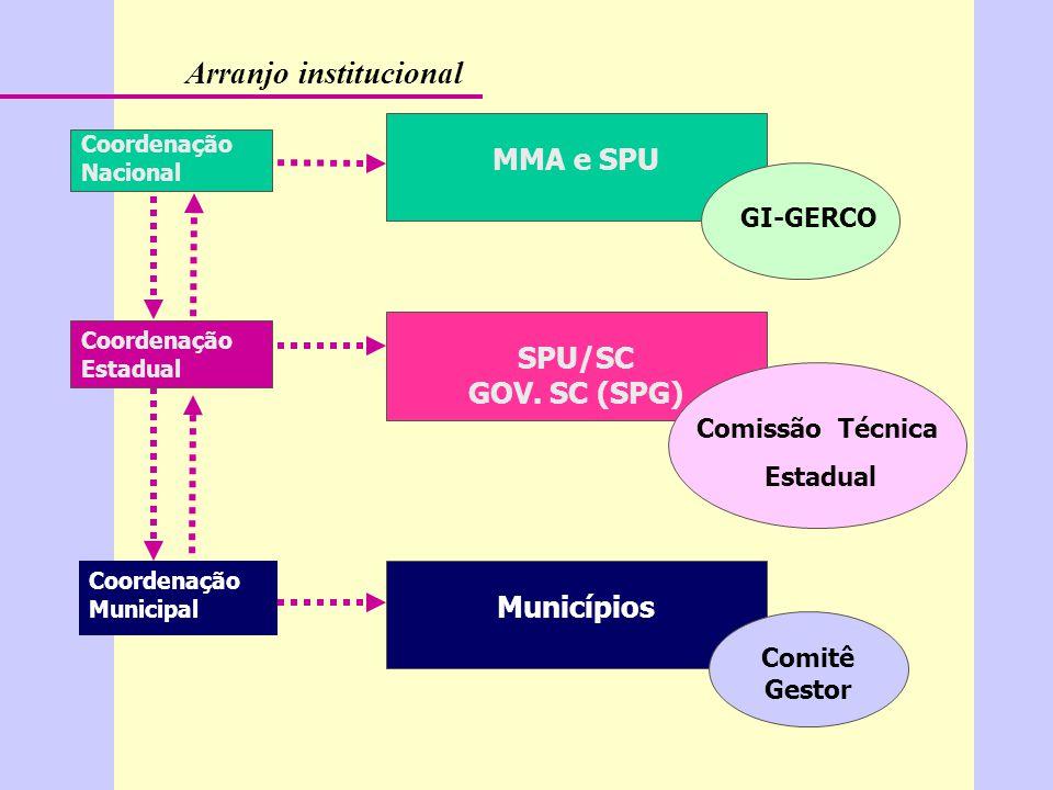 Arranjo institucional MMA e SPU Coordenação Nacional Coordenação Estadual Coordenação Municipal GI-GERCO SPU/SC GOV.