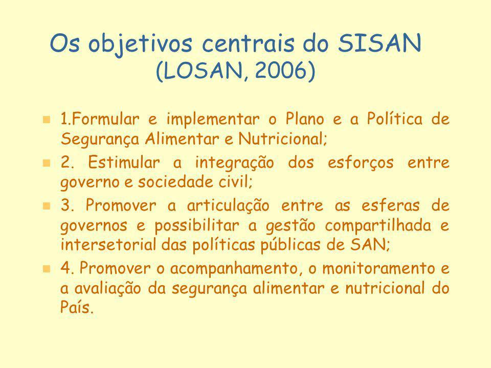 Os objetivos centrais do SISAN (LOSAN, 2006) n n 1.Formular e implementar o Plano e a Política de Segurança Alimentar e Nutricional; n n 2. Estimular