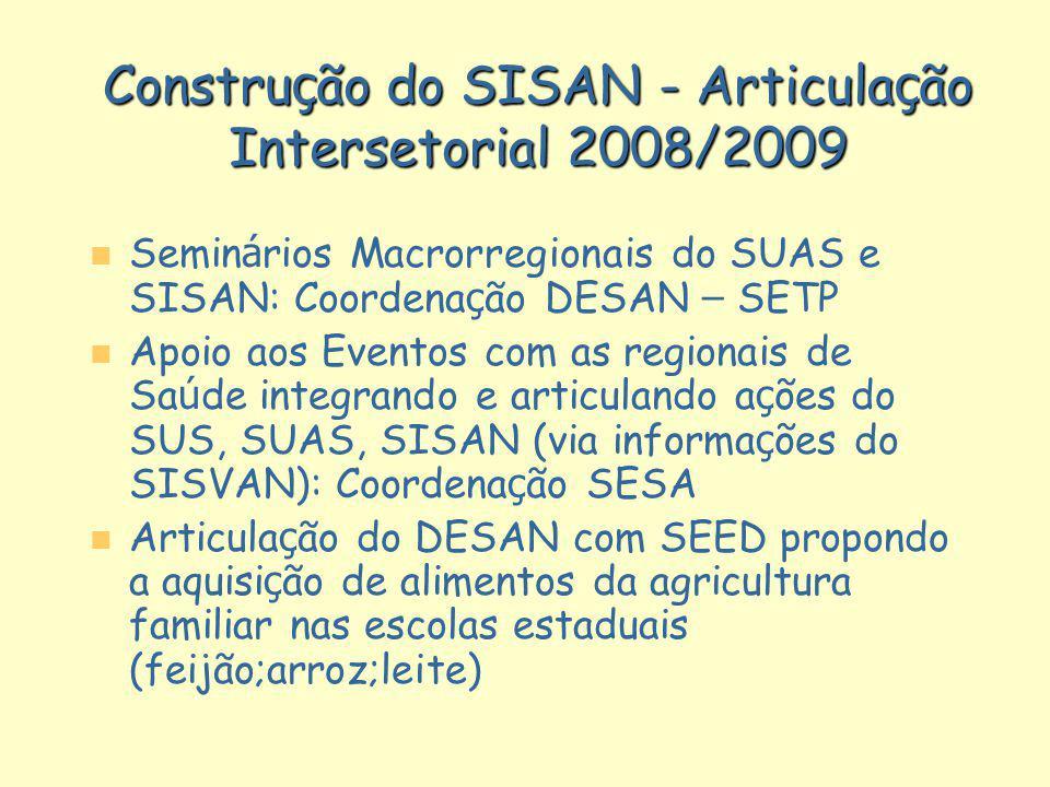 Constru ç ão do SISAN - Articula ç ão Intersetorial 2008/2009 Semin á rios Macrorregionais do SUAS e SISAN: Coordena ç ão DESAN – SETP Apoio aos Event