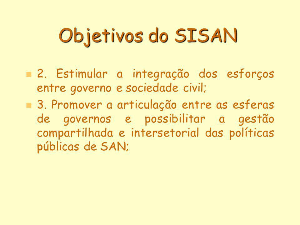Objetivos do SISAN n n 2. Estimular a integração dos esforços entre governo e sociedade civil; n n 3. Promover a articulação entre as esferas de gover