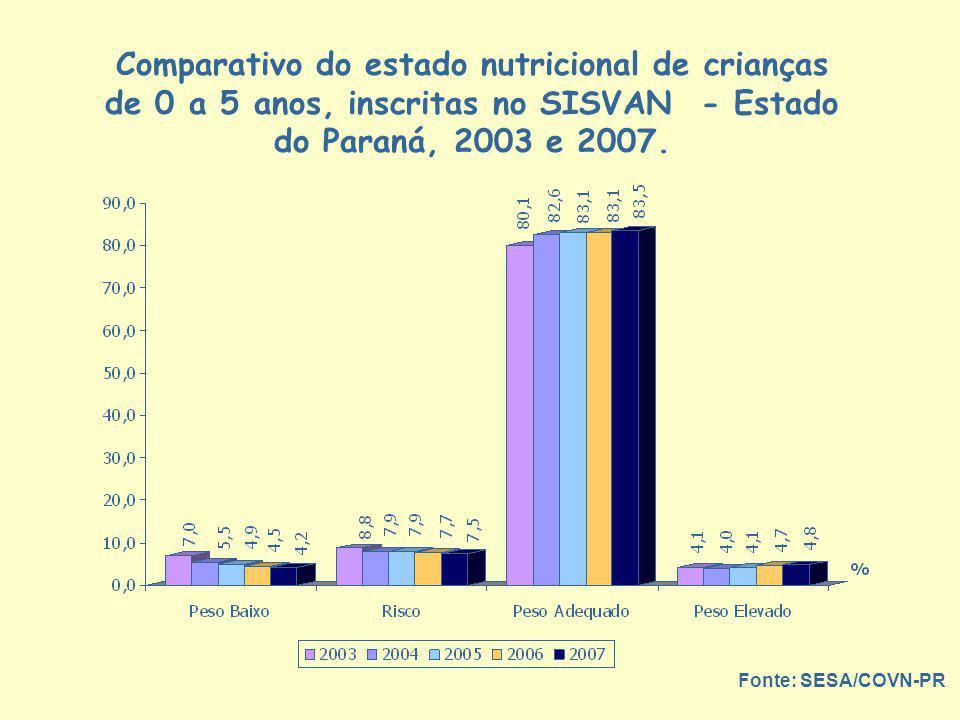 Comparativo do estado nutricional de crianças de 0 a 5 anos, inscritas no SISVAN - Estado do Paraná, 2003 e 2007. Fonte: SESA/COVN-PR