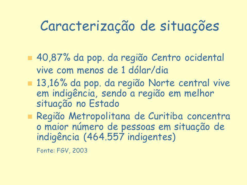 Caracterização de situações n n 40,87% da pop. da região Centro ocidental vive com menos de 1 dólar/dia n n 13,16% da pop. da região Norte central viv