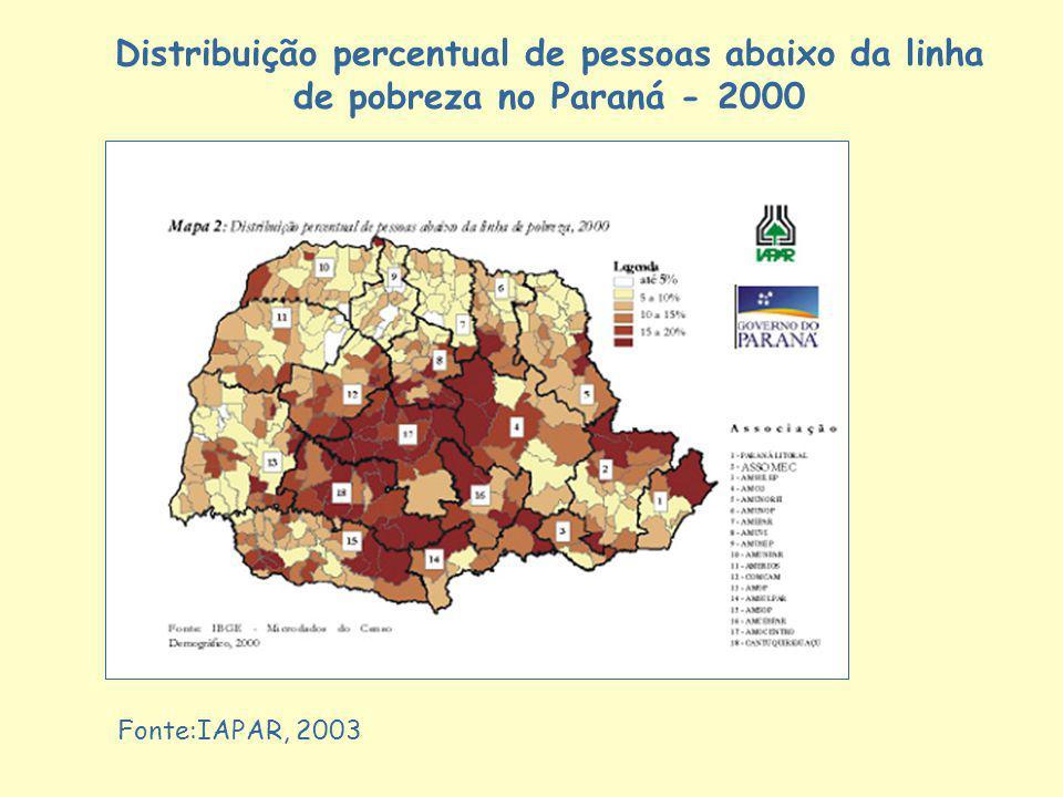 Fonte:IAPAR, 2003 Distribuição percentual de pessoas abaixo da linha de pobreza no Paraná - 2000