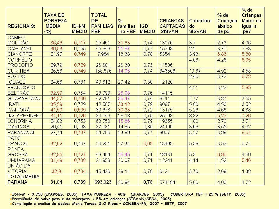 n IDH-M 40% (IPARDES, 2005) COBERTURA PBF > 25 % (SETP, 2005) n Prevalência de baixo peso e de sobrepeso > 5% em crianças (SISVAN/SESA, 2005) n Compil