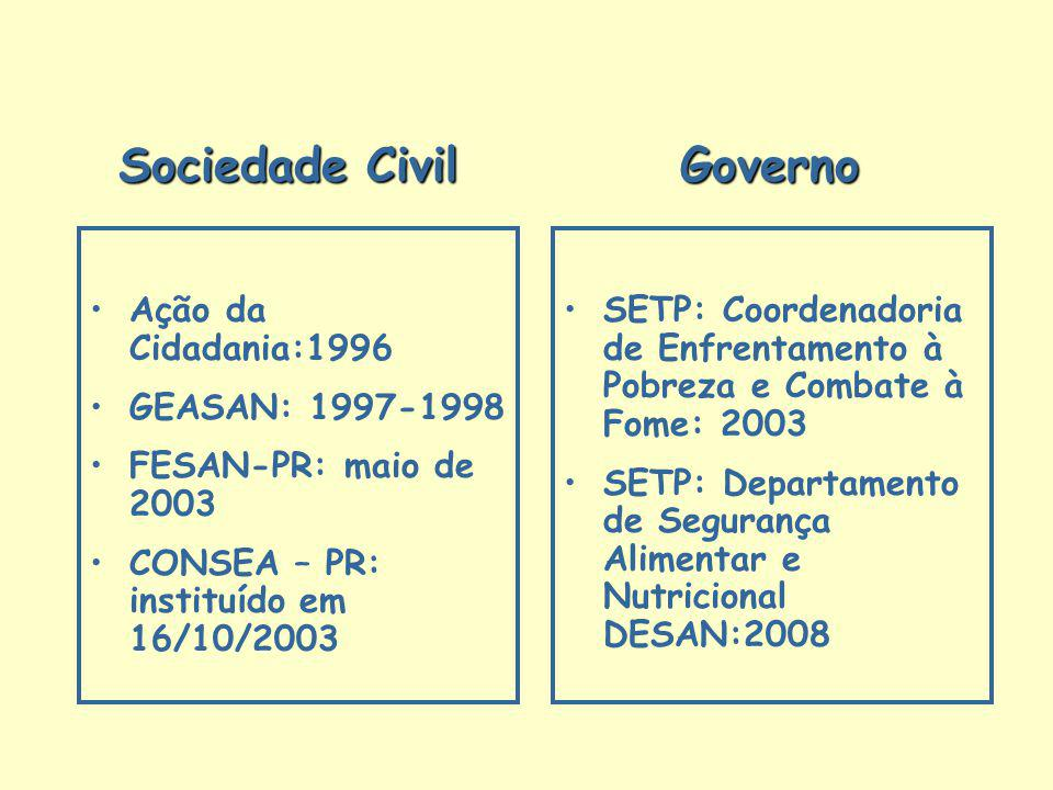 Sociedade Civil Governo Sociedade Civil Governo Ação da Cidadania:1996 GEASAN: 1997-1998 FESAN-PR: maio de 2003 CONSEA – PR: instituído em 16/10/2003
