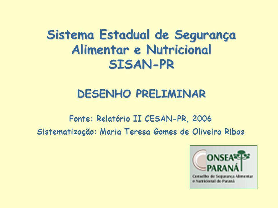 Sistema Estadual de Segurança Alimentar e Nutricional SISAN-PR DESENHO PRELIMINAR Fonte: Relatório II CESAN-PR, 2006 Sistematização: Maria Teresa Gome
