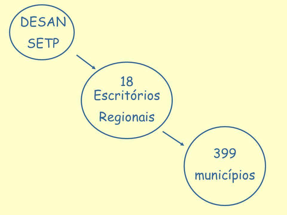 DESAN SETP 18 Escritórios Regionais 399 municípios