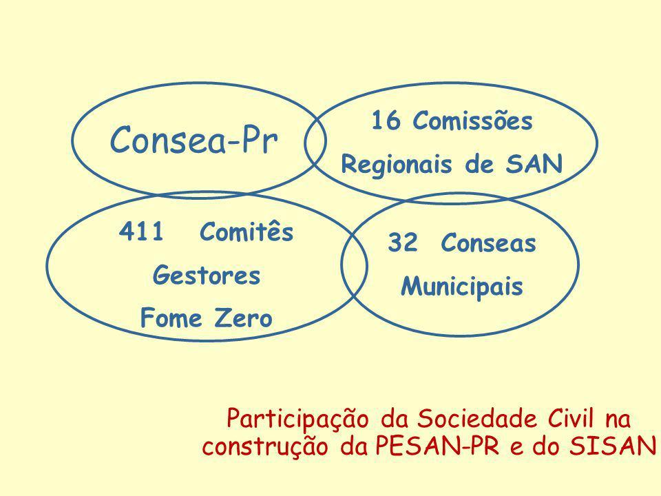 Consea-Pr 16 Comissões Regionais de SAN 411 Comitês Gestores Fome Zero 32 Conseas Municipais Participação da Sociedade Civil na construção da PESAN-PR