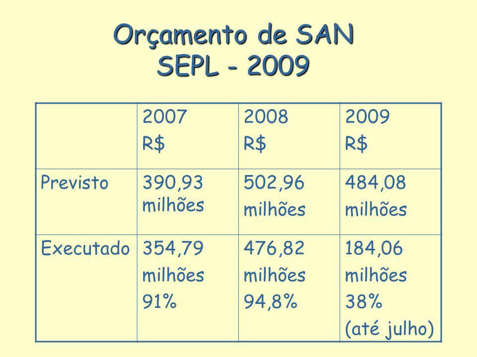 Orçamento de SAN SEPL - 2009 2007 R$ 2008 R$ 2009 R$ Previsto390,93 milhões 502,96 milhões 484,08 milhões Executado354,79 milhões 91% 476,82 milhões 9