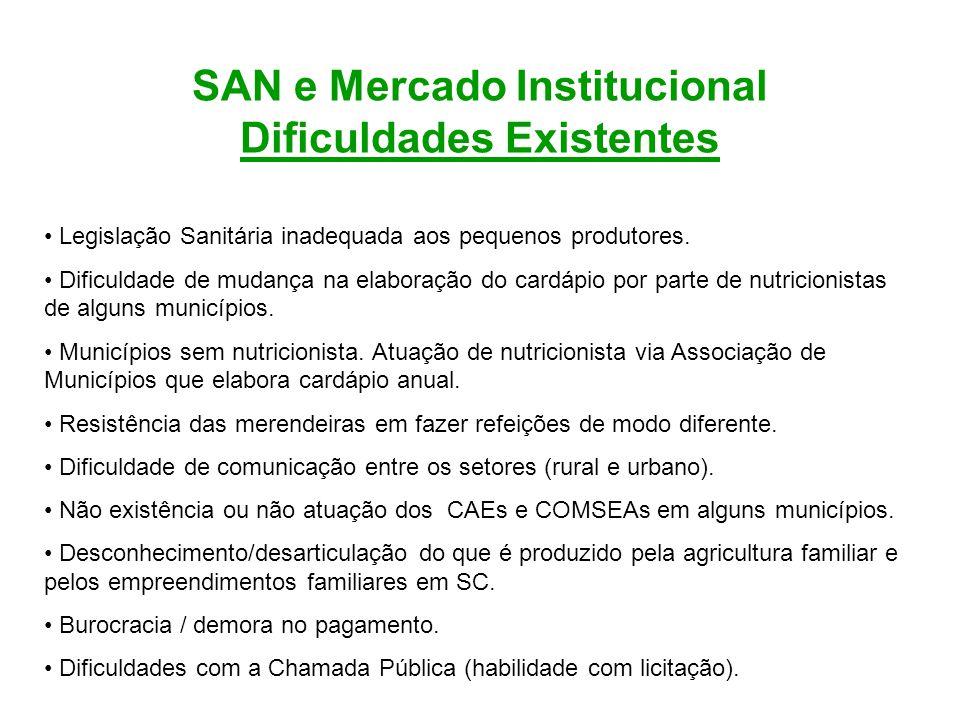 SAN e Mercado Institucional Dificuldades Existentes Legislação Sanitária inadequada aos pequenos produtores. Dificuldade de mudança na elaboração do c