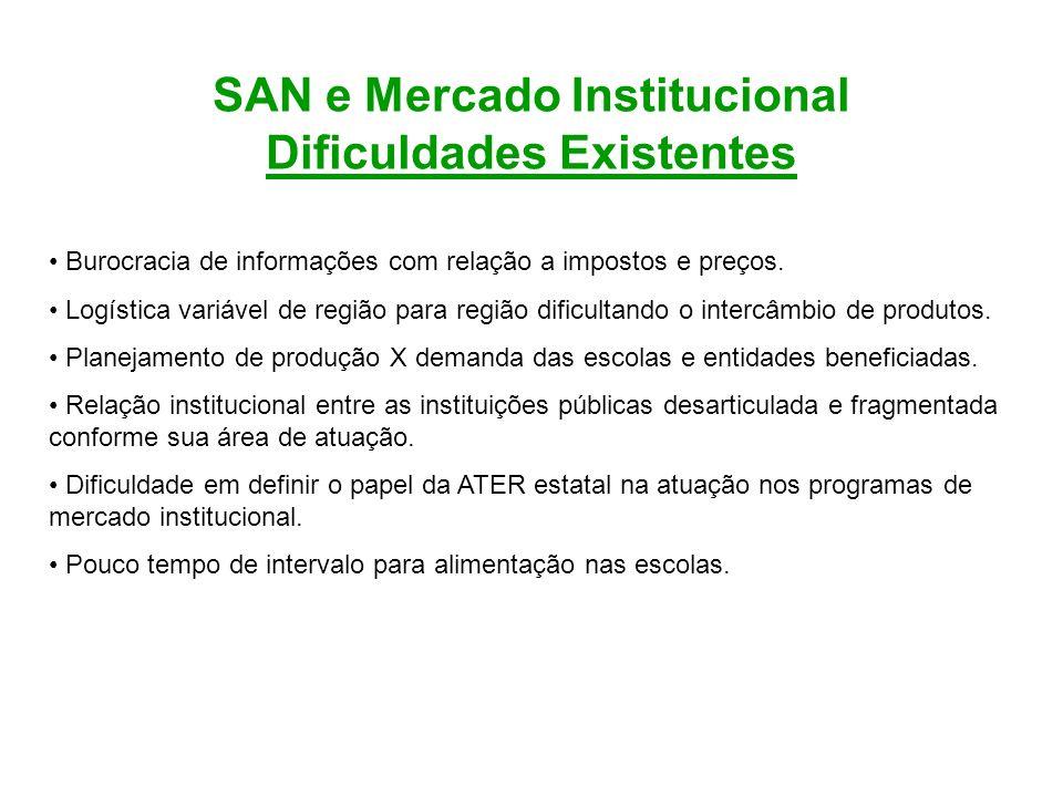SAN e Mercado Institucional Dificuldades Existentes Burocracia de informações com relação a impostos e preços. Logística variável de região para regiã