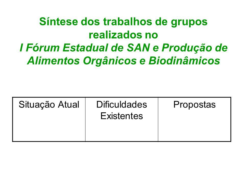Síntese dos trabalhos de grupos realizados no I Fórum Estadual de SAN e Produção de Alimentos Orgânicos e Biodinâmicos Situação AtualDificuldades Exis