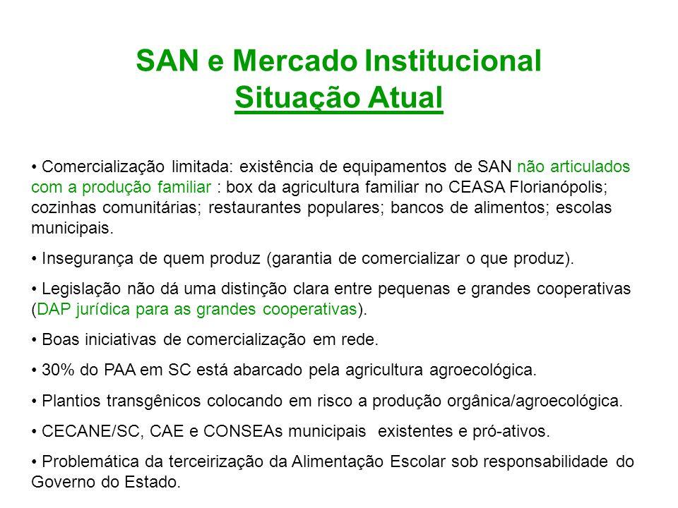 SAN e Mercado Institucional Situação Atual Comercialização limitada: existência de equipamentos de SAN não articulados com a produção familiar : box d