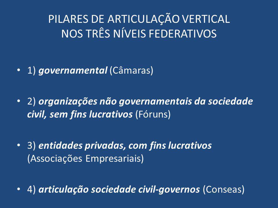 PILARES DE ARTICULAÇÃO VERTICAL NOS TRÊS NÍVEIS FEDERATIVOS 1) governamental (Câmaras) 2) organizações não governamentais da sociedade civil, sem fins