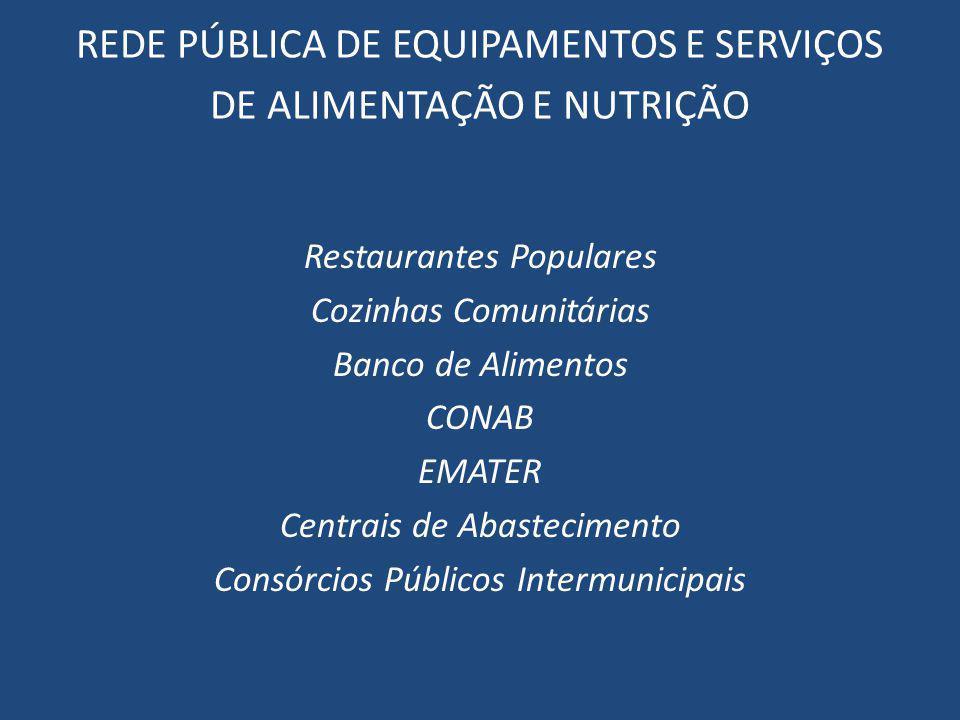 REDE PÚBLICA DE EQUIPAMENTOS E SERVIÇOS DE ALIMENTAÇÃO E NUTRIÇÃO Restaurantes Populares Cozinhas Comunitárias Banco de Alimentos CONAB EMATER Centrai