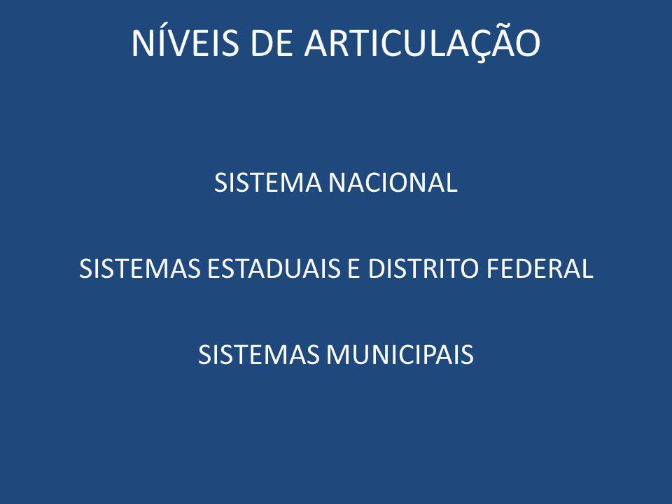 NÍVEIS DE ARTICULAÇÃO SISTEMA NACIONAL SISTEMAS ESTADUAIS E DISTRITO FEDERAL SISTEMAS MUNICIPAIS