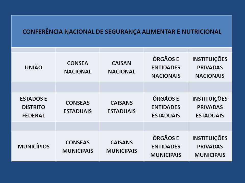 CONFERÊNCIA NACIONAL DE SEGURANÇA ALIMENTAR E NUTRICIONAL UNIÃO CONSEA NACIONAL CAISAN NACIONAL ÓRGÃOS E ENTIDADES NACIONAIS INSTITUIÇÕES PRIVADAS NAC