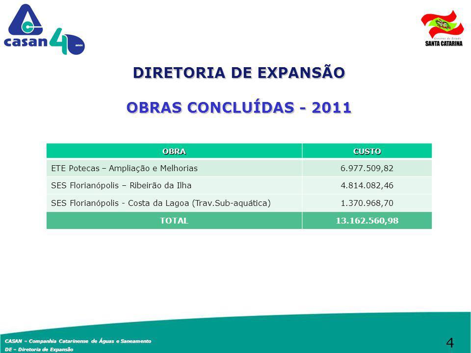 CASAN – Companhia Catarinense de Águas e Saneamento DE – Diretoria de Expansão DIRETORIA DE EXPANSÃO OBRAS EM ANDAMENTO OBRACUSTOREALIZADO Até 31/maio PRAZO SES FPOLIS CAMPECHE30.793.355,0742,00%Junho/2012 SES FPOLIS BACIA F19.307.842,9145,00%Julho/2012 SES/SAA FPOLIS Morro da Cruz7.777.777,7743,00%Julho/2012 SES FPOLIS Cachoeira/Ponta das Canas29.250.463,15100,00%Junho/2012 SES SÃO JOSÉ Avenida das Torres12.964.438,9986,00%Agosto/2012 SES JURERÊ14.081.195,417,00%Outubro/12 TOTAL114.175.073,30 5