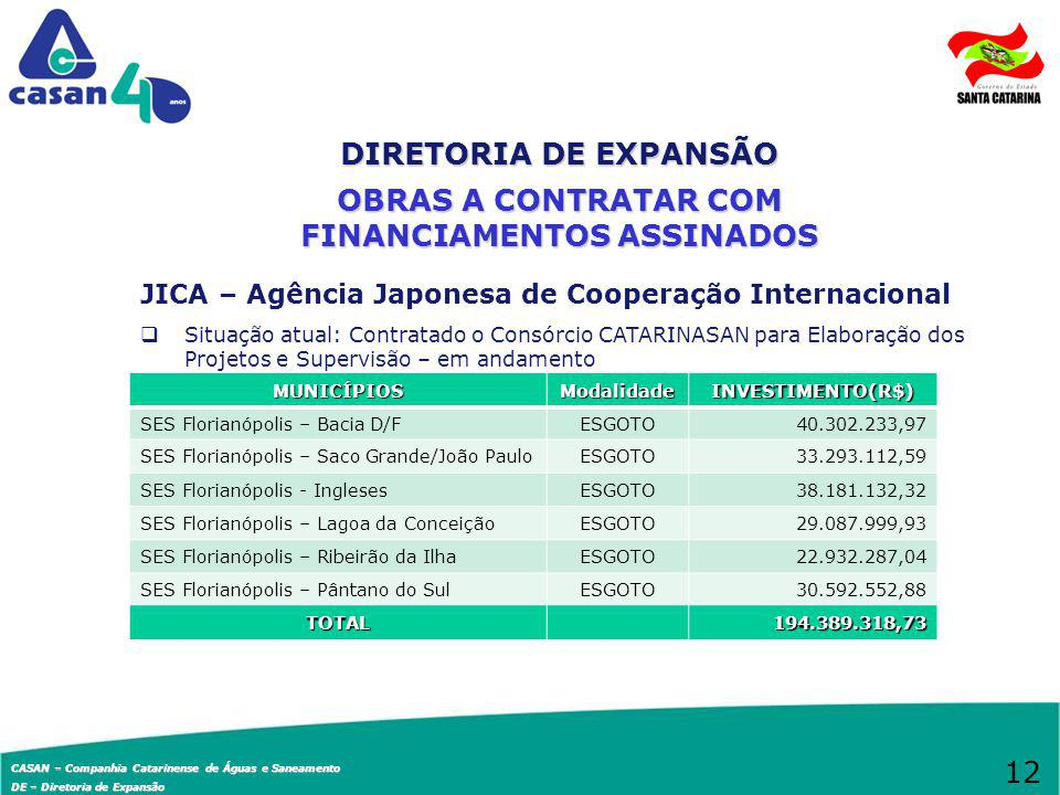 CASAN – Companhia Catarinense de Águas e Saneamento DE – Diretoria de Expansão CAIXA ECONÔMICA FEDERAL – PAC 2 Situação atual: Contratos de Financiamento assinados com CEF MUNICÍPIOSModalidadeINVESTIMENTO(R$) SAA Florianópolis – Ampl.