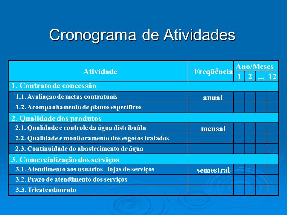 Cronograma de Atividades 12...12 1. Contrato de concessão 1.1. Avaliação de metas contratuais anual 1.2. Acompanhamento de planos específicos 2. Quali