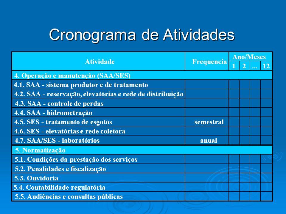 Cronograma de Atividades 12...12 4. Operação e manutenção (SAA/SES) 4.1. SAA - sistema produtor e de tratamento 4.2. SAA - reservação, elevatórias e r
