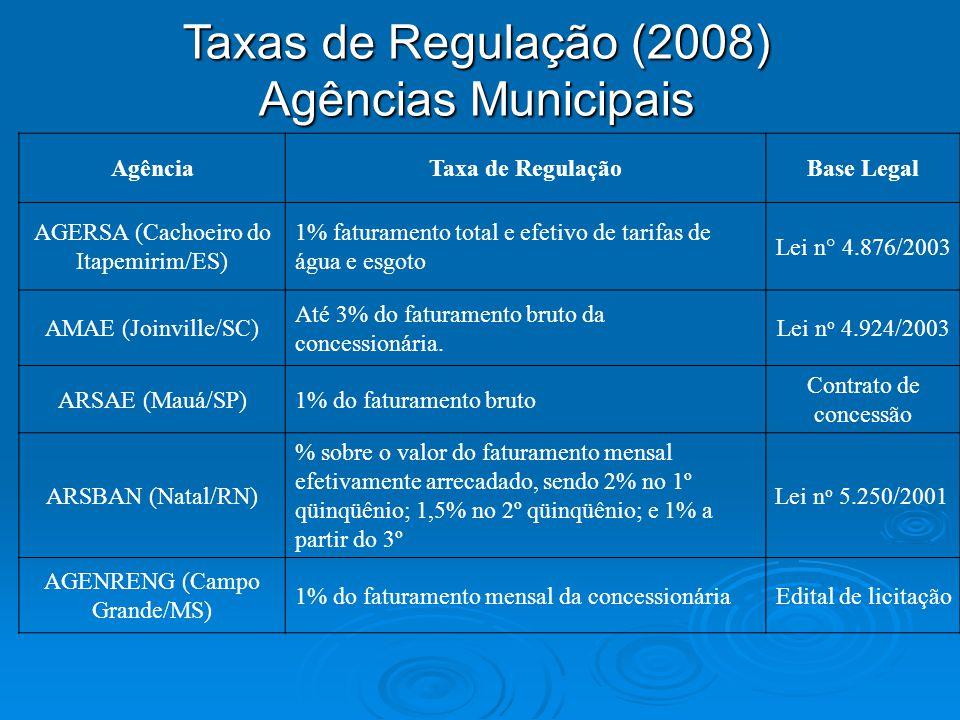 Taxas de Regulação (2008) Agências Municipais AgênciaTaxa de RegulaçãoBase Legal AGERSA (Cachoeiro do Itapemirim/ES) 1% faturamento total e efetivo de