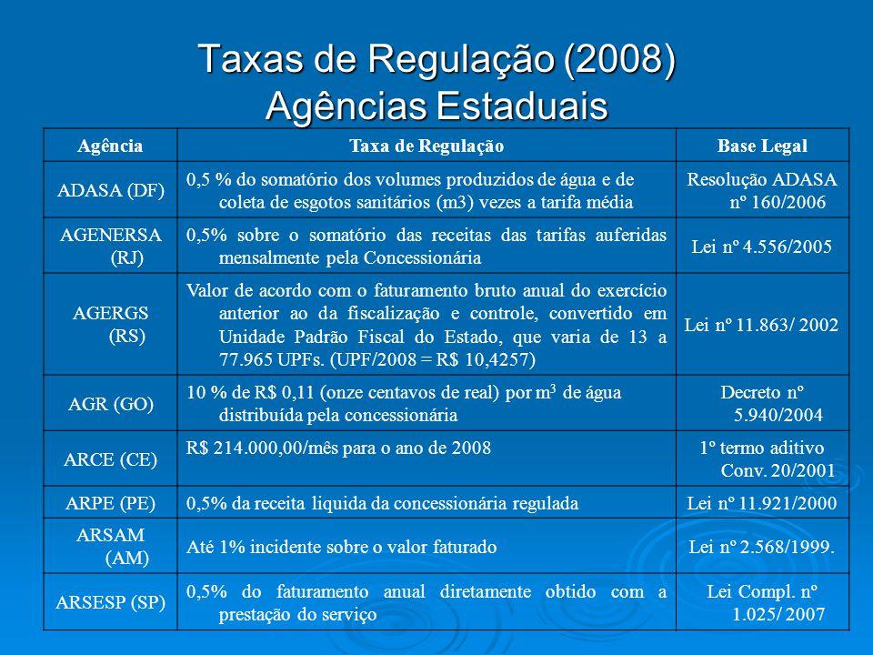 Taxas de Regulação (2008) Agências Estaduais AgênciaTaxa de RegulaçãoBase Legal ADASA (DF) 0,5 % do somatório dos volumes produzidos de água e de cole