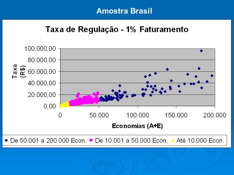 BLÁ BLÁ BLÁ Amostra Brasil