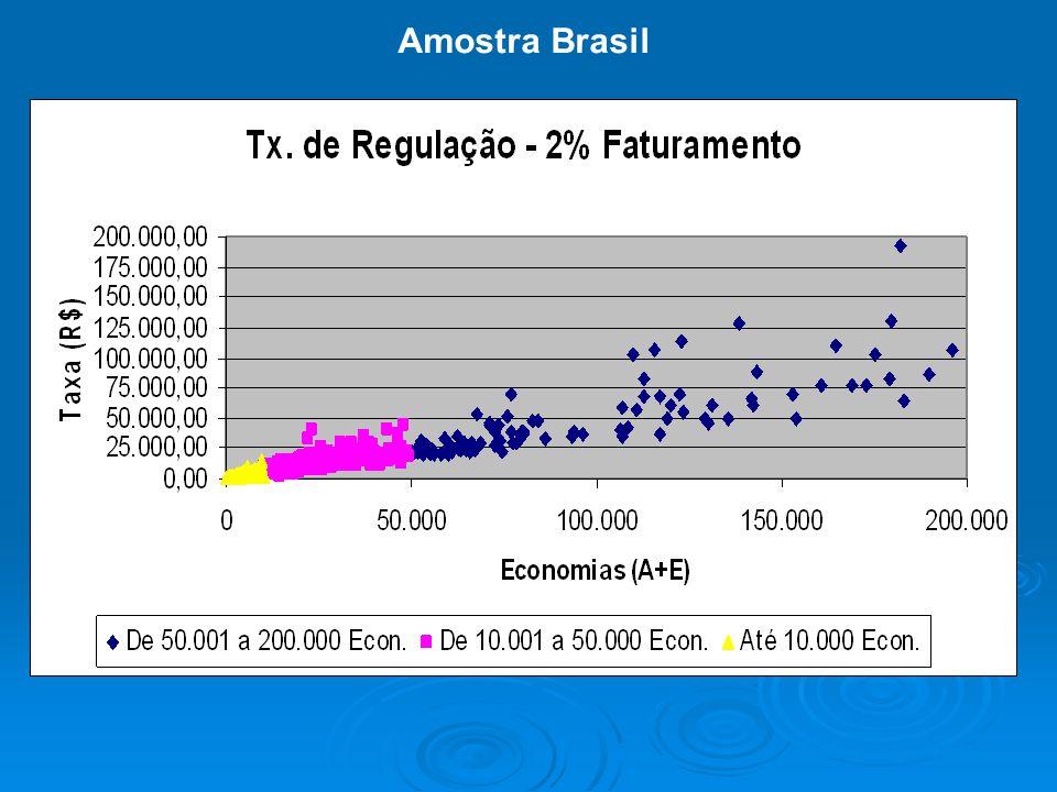 Vou ainda inserir gráficos e textos nos próximos slides BLÁ BLÁ BLÁ Amostra Brasil