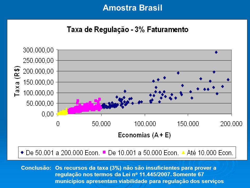 Vou ainda inserir gráficos e textos nos próximos slides BLÁ BLÁ BLÁ Amostra Brasil Conclusão:Os recursos da taxa (3%) não são insuficientes para prove