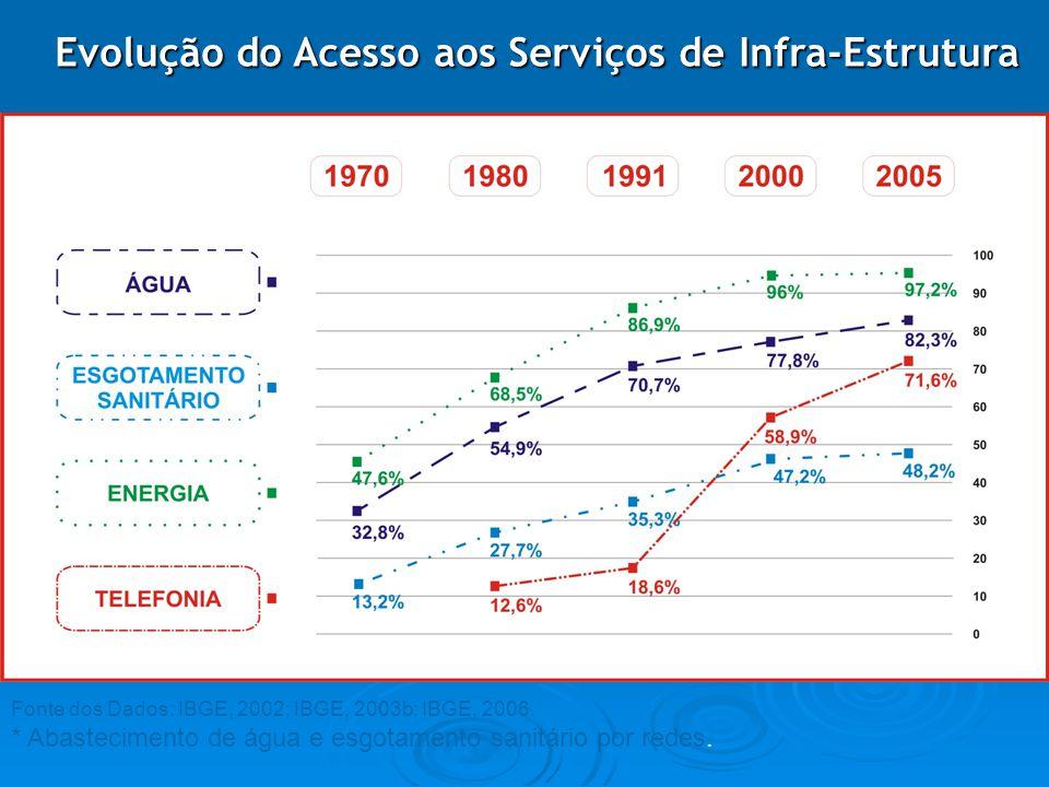 Evolução do Acesso aos Serviços de Infra-Estrutura Fonte dos Dados: IBGE, 2002; IBGE, 2003b; IBGE, 2006. * Abastecimento de água e esgotamento sanitár