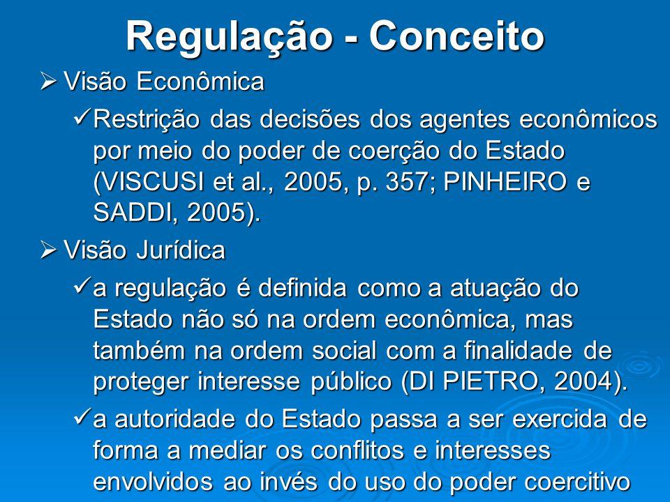 Regulação - Conceito Visão Econômica Visão Econômica Restrição das decisões dos agentes econômicos por meio do poder de coerção do Estado (VISCUSI et