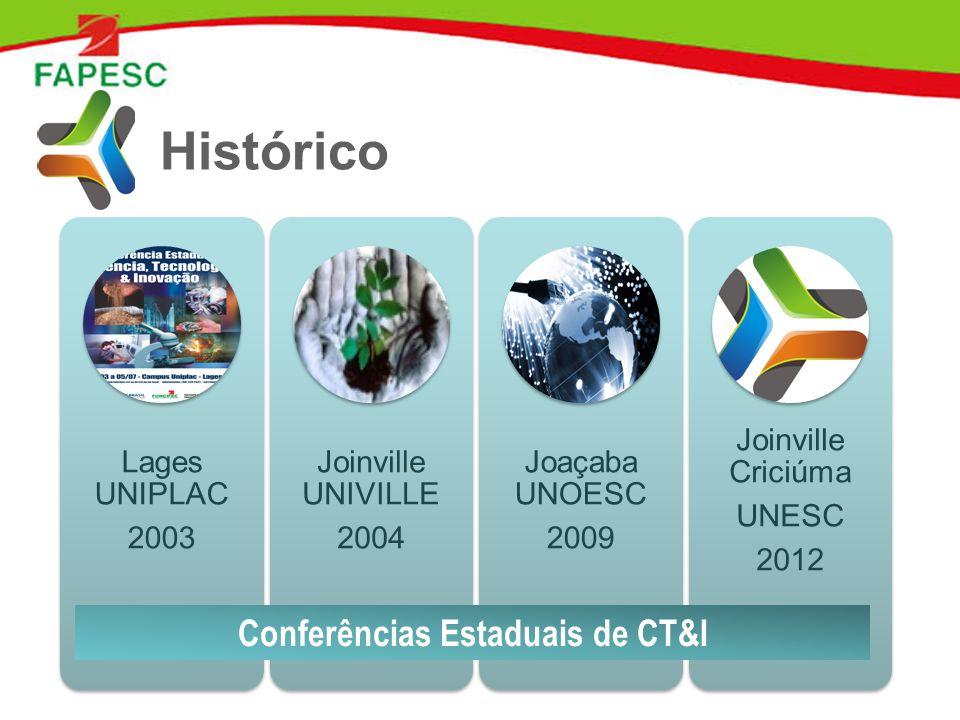 Histórico Lages UNIPLAC 2003 Joinville UNIVILLE 2004 Joaçaba UNOESC 2009 Joinville Criciúma UNESC 2012 Conferências Estaduais de CT&I