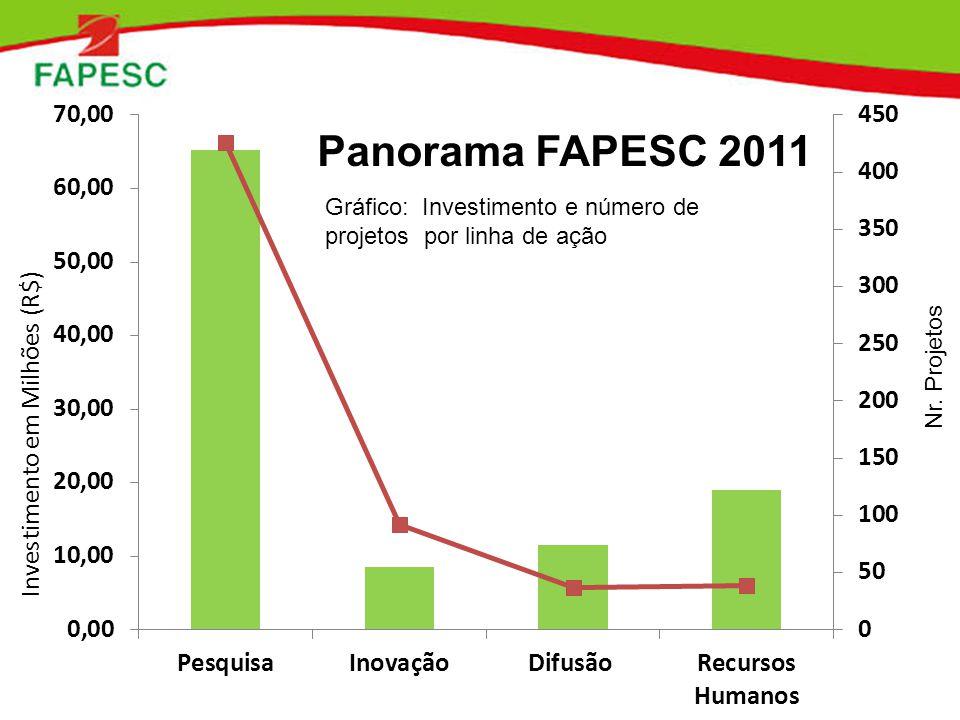 Gráfico: Investimento e número de projetos por linha de ação Panorama FAPESC 2011 Nr. Projetos