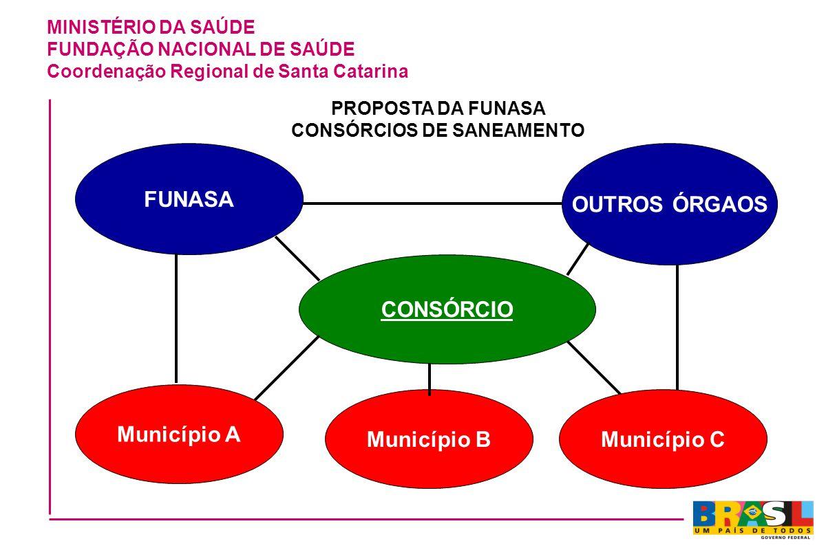 MINISTÉRIO DA SAÚDE FUNDAÇÃO NACIONAL DE SAÚDE Coordenação Regional de Santa Catarina Município B CONSÓRCIO FUNASA OUTROS ÓRGAOS PROPOSTA DA FUNASA CO