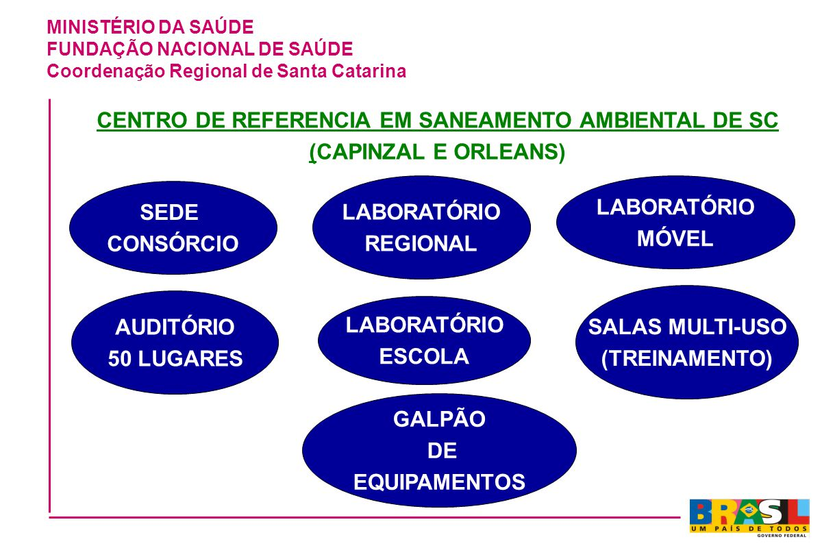 MINISTÉRIO DA SAÚDE FUNDAÇÃO NACIONAL DE SAÚDE Coordenação Regional de Santa Catarina CENTRO DE REFERENCIA EM SANEAMENTO AMBIENTAL DE SC (CAPINZAL E O