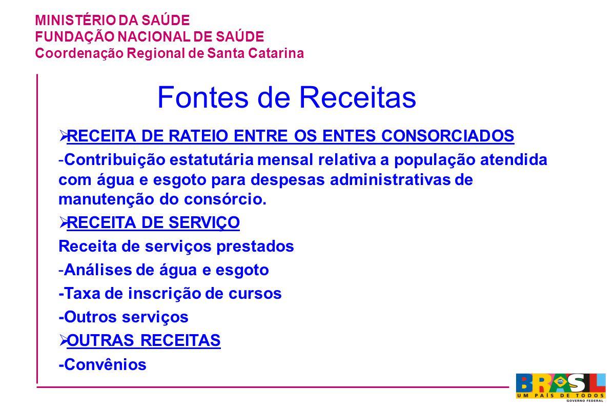 MINISTÉRIO DA SAÚDE FUNDAÇÃO NACIONAL DE SAÚDE Coordenação Regional de Santa Catarina Fontes de Receitas RECEITA DE RATEIO ENTRE OS ENTES CONSORCIADOS