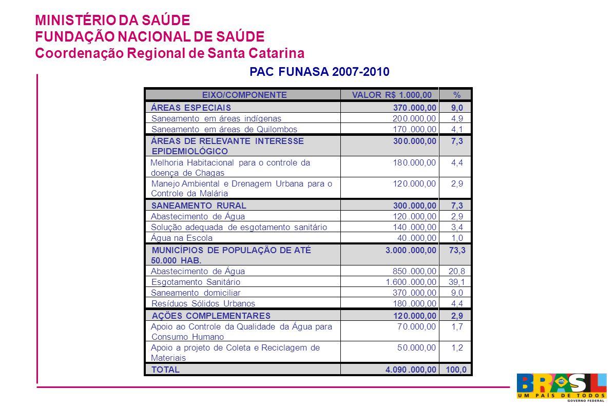 MINISTÉRIO DA SAÚDE FUNDAÇÃO NACIONAL DE SAÚDE Coordenação Regional de Santa Catarina 1,2 TOTAL 4.090.000,00 100,0 PAC FUNASA 2007-2010