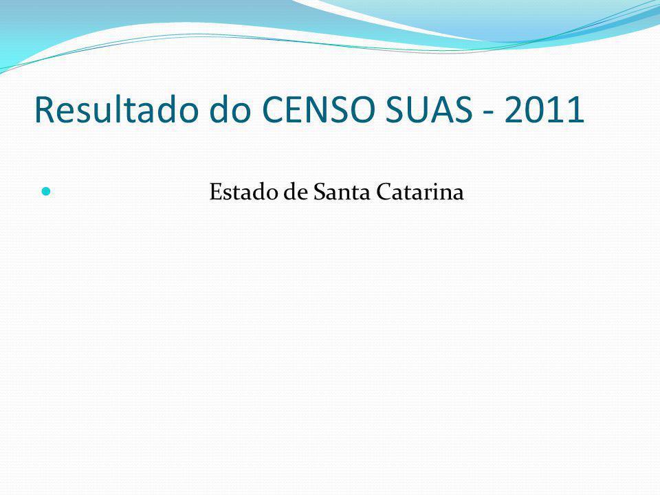 Resultado do CENSO SUAS - 2011 Estado de Santa Catarina