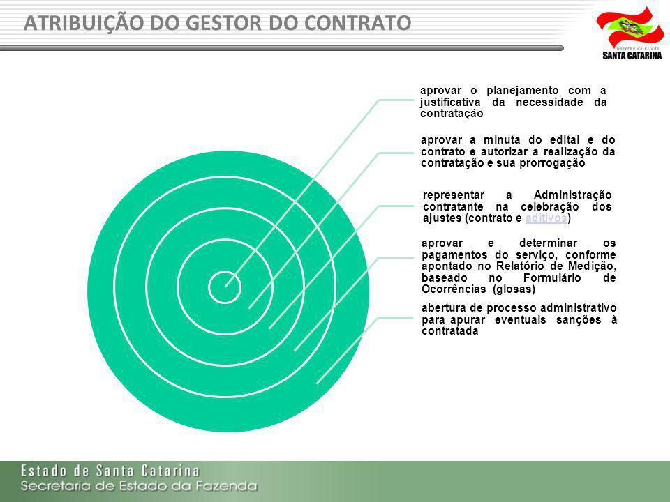 ATRIBUIÇÃO DO GESTOR DO CONTRATO aprovar o planejamento com a justificativa da necessidade da contratação aprovar a minuta do edital e do contrato e a