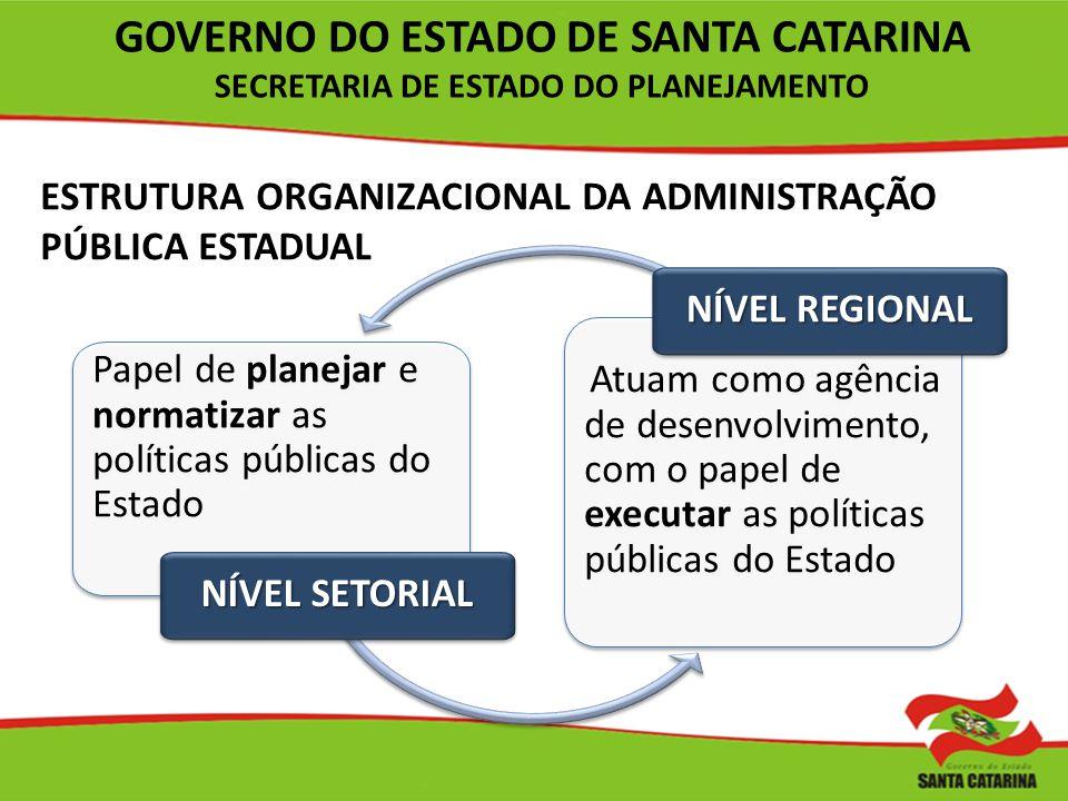 ESTRUTURA ORGANIZACIONAL DA ADMINISTRAÇÃO PÚBLICA ESTADUAL Papel de planejar e normatizar as políticas públicas do Estado NÍVEL SETORIAL Atuam como ag