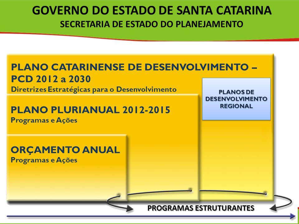 PROGRAMAS ESTRUTURANTES PLANO CATARINENSE DE DESENVOLVIMENTO – PCD 2012 a 2030 Diretrizes Estratégicas para o Desenvolvimento PLANO PLURIANUAL 2012-20