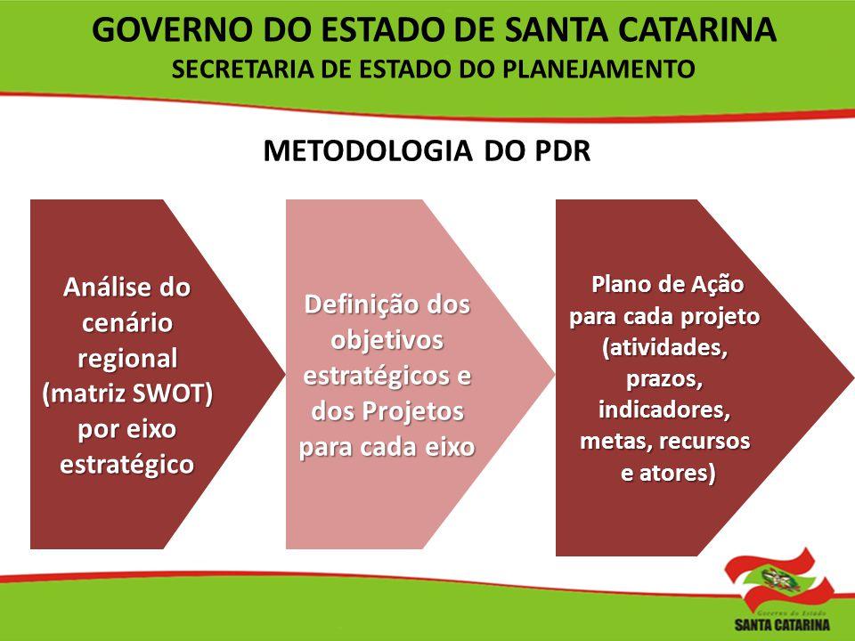 Análise do cenário regional (matriz SWOT) por eixo estratégico Definição dos objetivos estratégicos e dos Projetos para cada eixo Plano de Ação para c