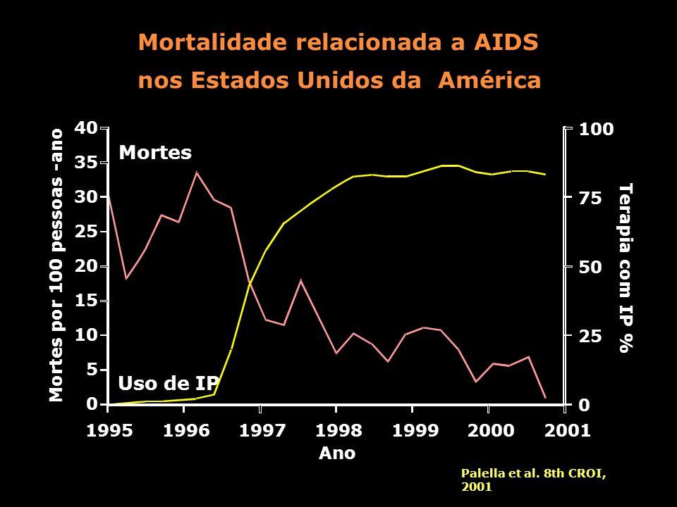 Mortalidade relacionada a AIDS nos Estados Unidos da América 1995199619971998199920002001 Ano Mortes por 100 pessoas -ano Terapia com IP % Mortes Uso de IP Palella et al.